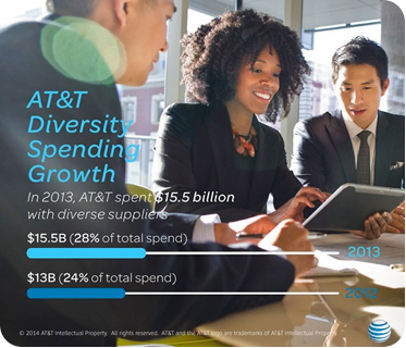 AT&T Diversity Spending Growth: In 2013, AT&T spent $15.5 billion with diverse suppliers. That's 28% of total spend, a 4 point increase over 2012.