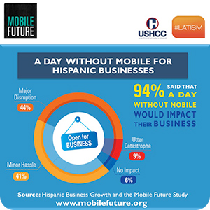 Preview of the infographic of a day without mobile for Hispanic businesses