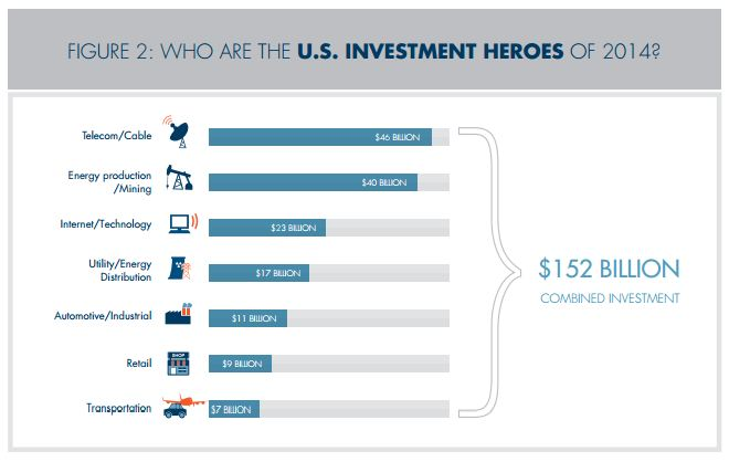 AT&T Progressive Policy Institute Investment Heroes report